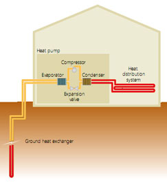 Diagram of a typical geothermal heat pump system